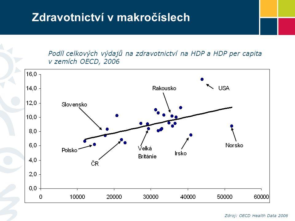 Zdravotnictví v makročíslech Podíl celkových výdajů na zdravotnictví na HDP a HDP per capita v zemích OECD, 2006 Zdroj: OECD Health Data 2006 HDP per
