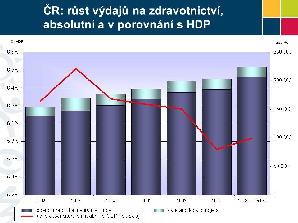 ČR: růst výdajů na zdravotnictví, absolutní a v porovnání s HDP