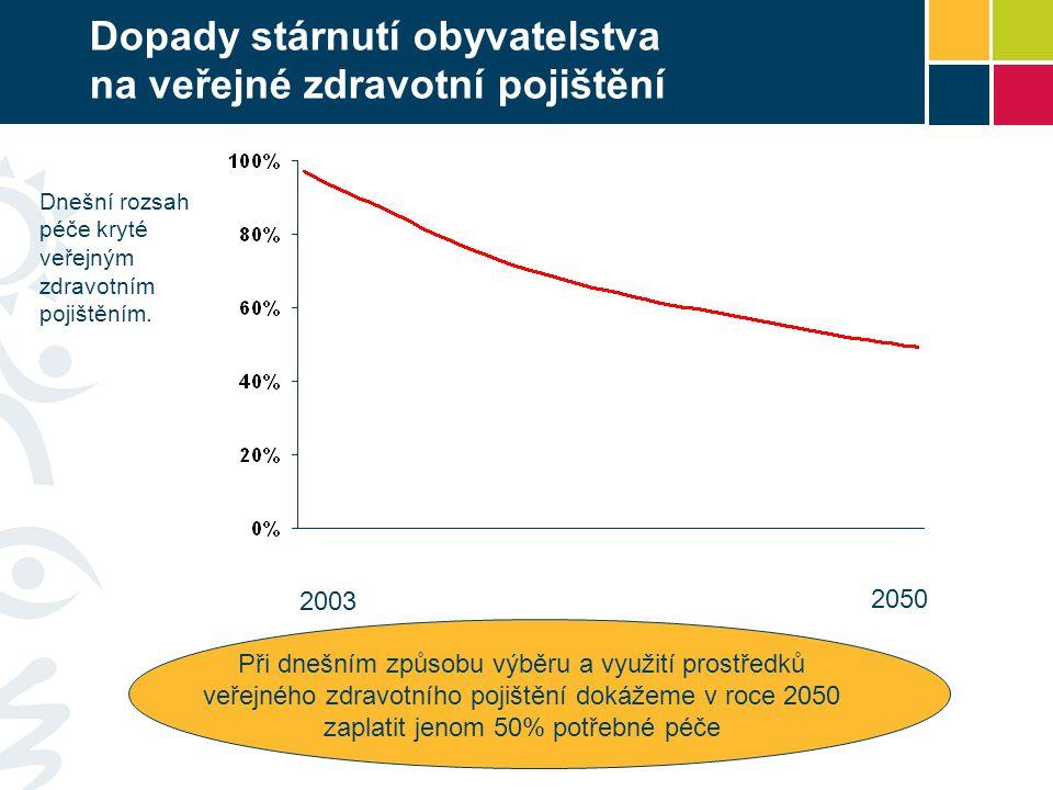 Dopady stárnutí obyvatelstva na veřejné zdravotní pojištění 2003 2050 Při dnešním způsobu výběru a využití prostředků veřejného zdravotního pojištění