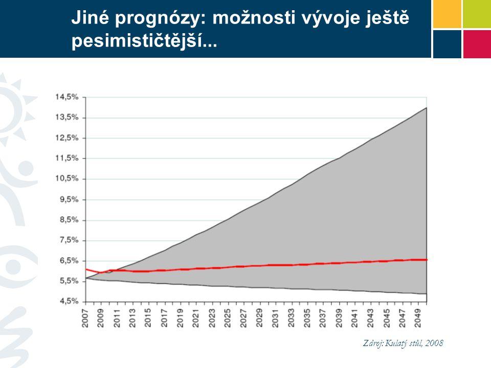 Jiné prognózy: možnosti vývoje ještě pesimističtější... Zdroj: Kulatý stůl, 2008