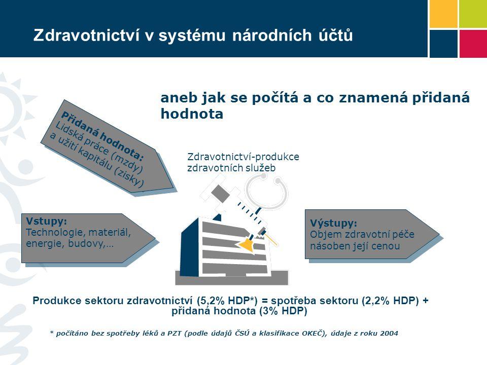 Zdravotnictví v systému národních účtů Produkce sektoru zdravotnictví (5,2% HDP*) = spotřeba sektoru (2,2% HDP) + přidaná hodnota (3% HDP) aneb jak se