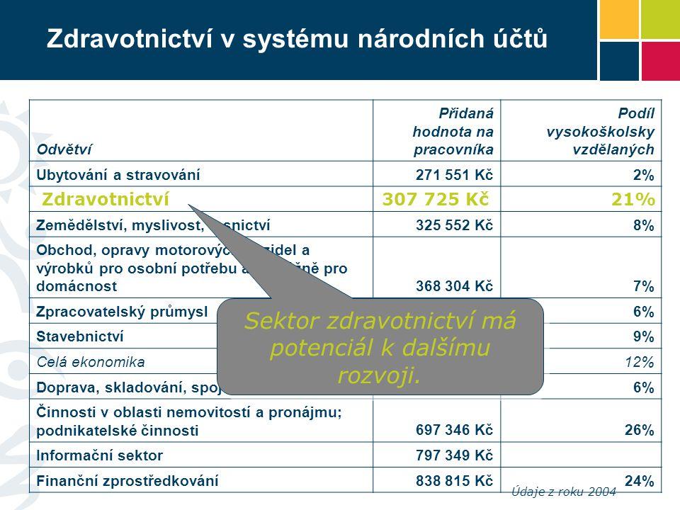 Zdravotnictví v systému národních účtů Odvětví Přidaná hodnota na pracovníka Podíl vysokoškolsky vzdělaných Ubytování a stravování271 551 Kč2% Zeměděl