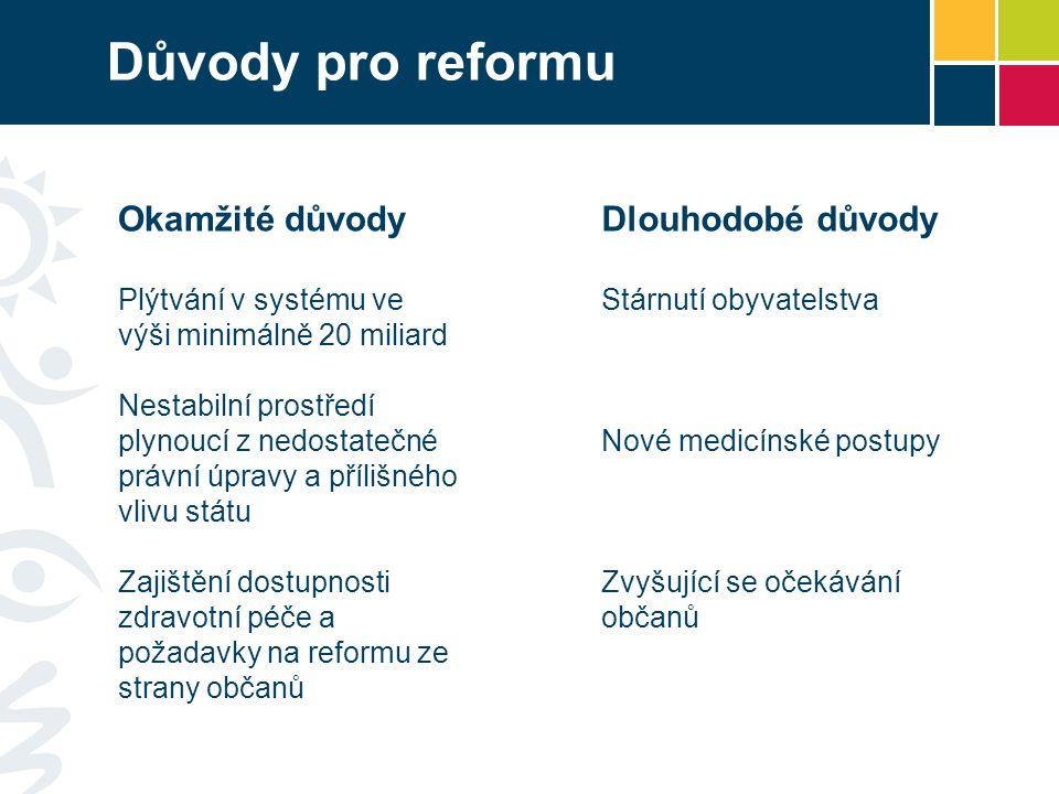 Důvody pro reformu Dlouhodobé důvody Stárnutí obyvatelstva Nové medicínské postupy Zvyšující se očekávání občanů Okamžité důvody Plýtvání v systému ve