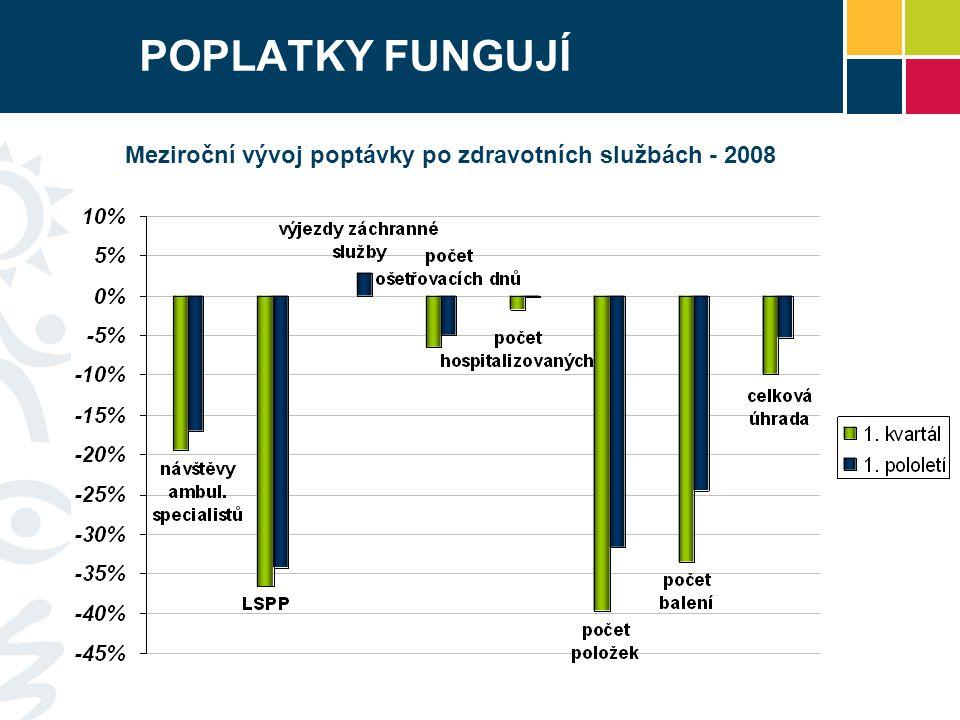 Meziroční vývoj poptávky po zdravotních službách - 2008