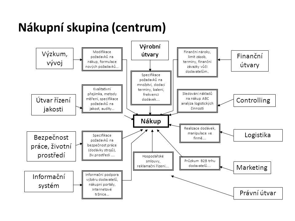 Nákupní skupina (centrum) Nákup Výrobní útvary Výzkum, vývoj Controlling Finanční útvary Útvar řízení jakosti Bezpečnost práce, životní prostředí Práv