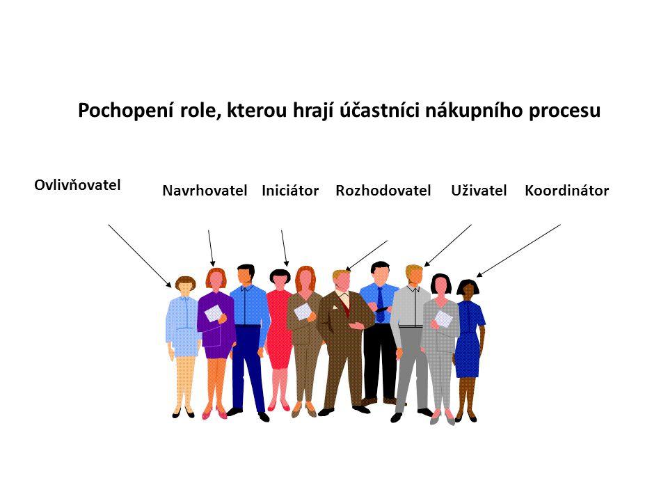 Ovlivňovatel NavrhovatelKoordinátorRozhodovatelIniciátorUživatel Pochopení role, kterou hrají účastníci nákupního procesu
