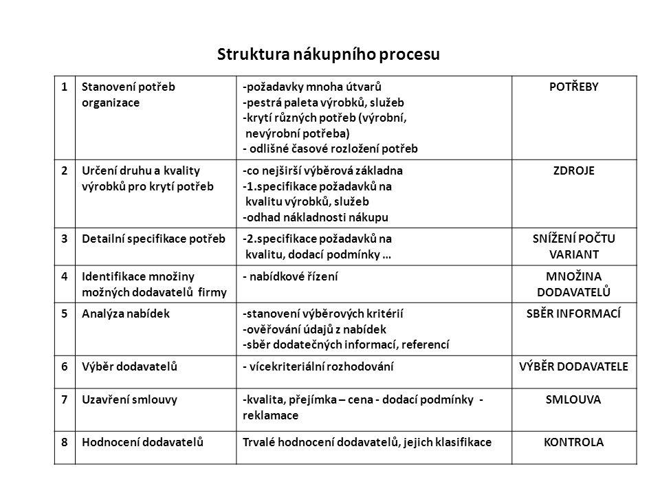 Struktura nákupního procesu 1Stanovení potřeb organizace -požadavky mnoha útvarů -pestrá paleta výrobků, služeb -krytí různých potřeb (výrobní, nevýro