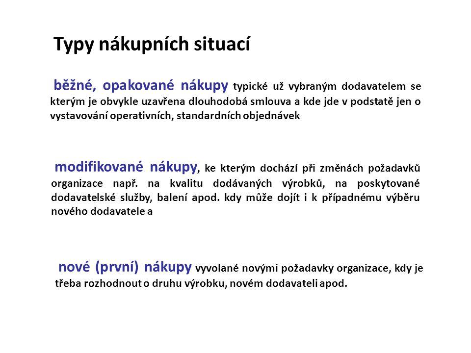 Nakupované položky - klasifikace A.