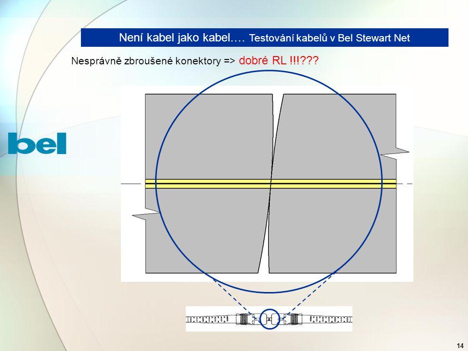 14 Není kabel jako kabel…. Testování kabelů v Bel Stewart Net Nesprávně zbroušené konektory => dobré RL !!!???