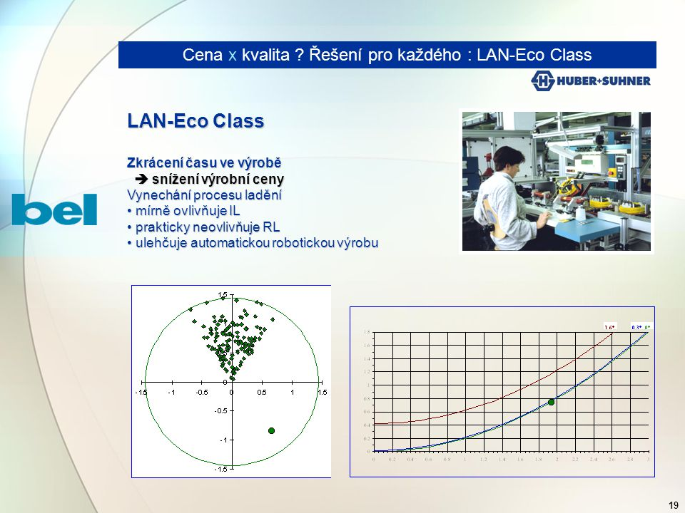 19 Cena x kvalita ? Řešení pro každého : LAN-Eco Class LAN-Eco Class Zkrácení času ve výrobě  snížení výrobní ceny  snížení výrobní ceny Vynechání p