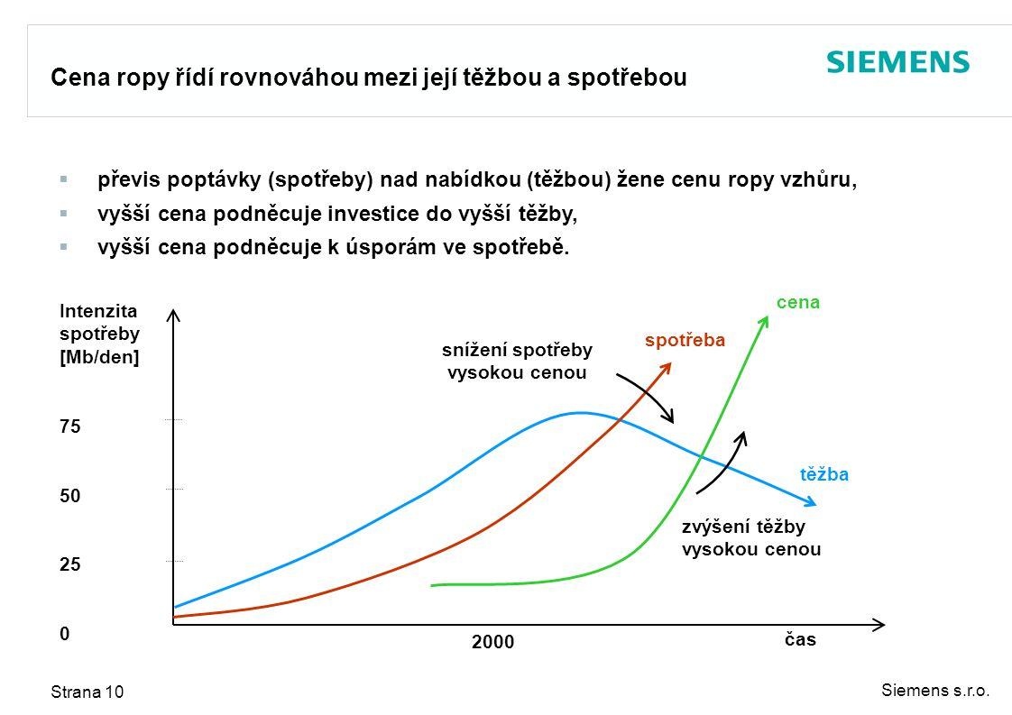 Siemens s.r.o. Strana 10  převis poptávky (spotřeby) nad nabídkou (těžbou) žene cenu ropy vzhůru,  vyšší cena podněcuje investice do vyšší těžby, 