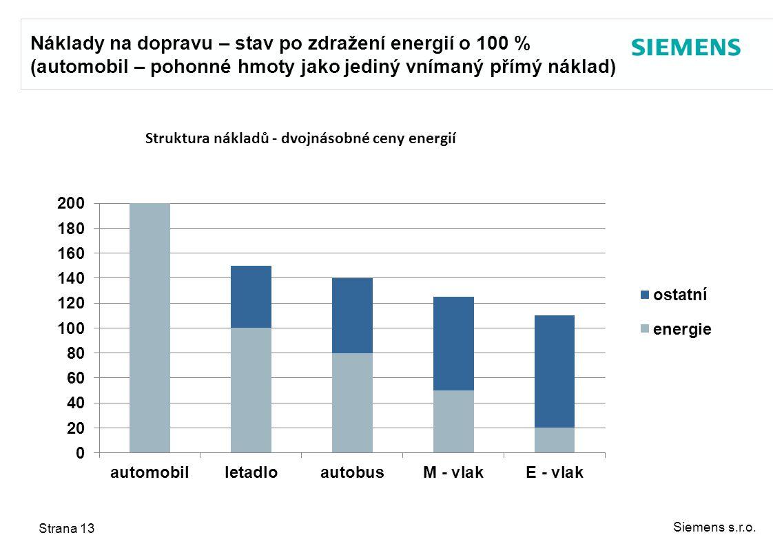 Siemens s.r.o. Strana 13 Náklady na dopravu – stav po zdražení energií o 100 % (automobil – pohonné hmoty jako jediný vnímaný přímý náklad)