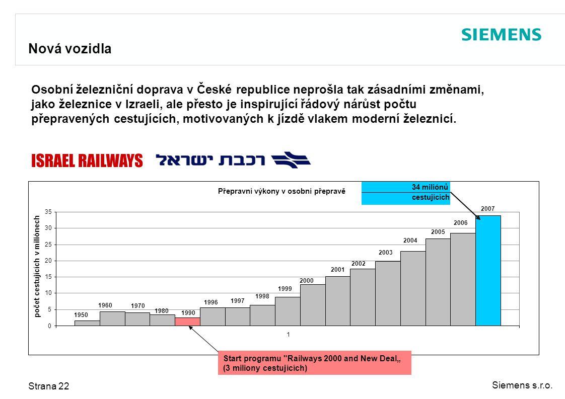 Siemens s.r.o. Strana 22 Nová vozidla Přepravní výkony v osobní přepravě 1970 1997 2001 2005 1950 1960 1980 1990 1996 1998 1999 2000 2002 2003 2004 20