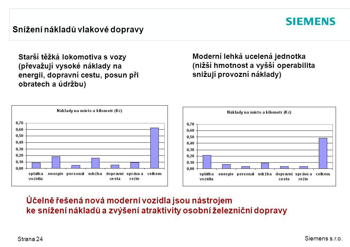 Siemens s.r.o. Strana 24 Snížení nákladů vlakové dopravy Moderní lehká ucelená jednotka (nižší hmotnost a vyšší operabilita snižují provozní náklady)