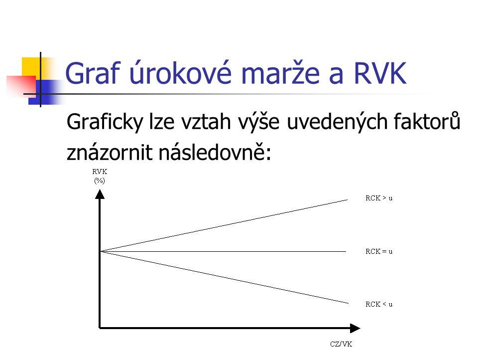 Graf úrokové marže a RVK Graficky lze vztah výše uvedených faktorů znázornit následovně: