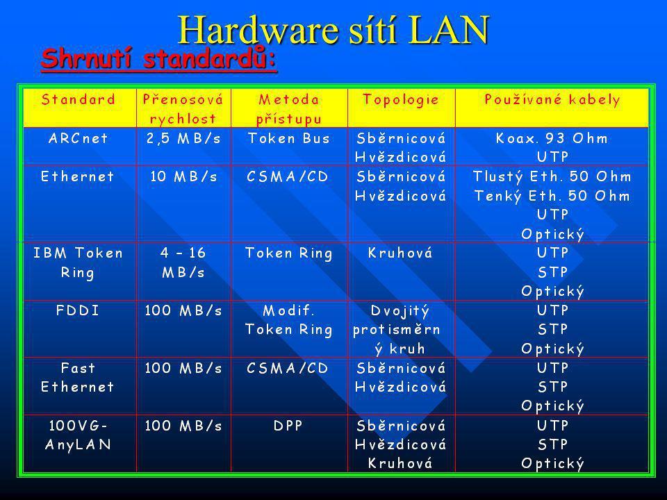 Hardware sítí LAN IBM Token Ring: IBM Token Ring: přenosová rychlost 16 MB/s, vyšší složitost i pořizovací cena, v případě nestíněné dvojlinky lze zapojit na jeden kruh 72 stanic, v případě stíněné dvojlinky 260 stanic FDDI: FDDI: optické rozhraní pro distribuovaná data, přenosová rychlost 100 MB/s, kruhová topologie (dva protisměrné kruhy), síť pro nejvyšší nároky a velké objemy dat