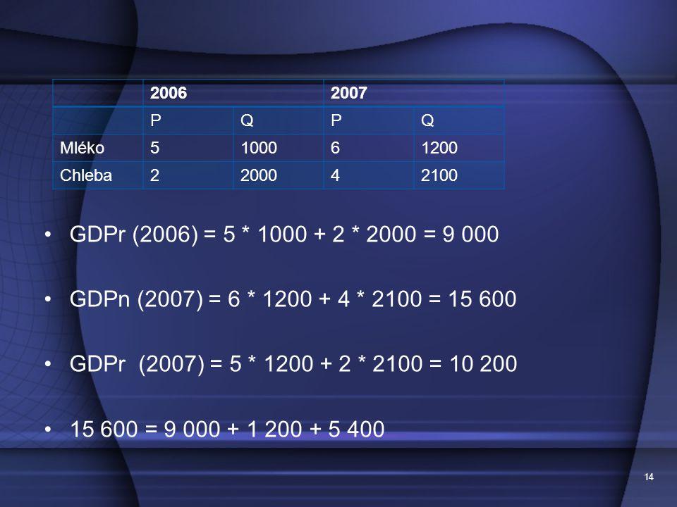 14 GDPr (2006) = 5 * 1000 + 2 * 2000 = 9 000 GDPn (2007) = 6 * 1200 + 4 * 2100 = 15 600 GDPr (2007) = 5 * 1200 + 2 * 2100 = 10 200 15 600 = 9 000 + 1