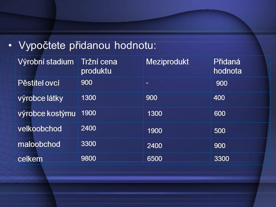 Vypočtete přidanou hodnotu: Výrobní stadiumTržní cena produktu MeziproduktPřidaná hodnota Pěstitel ovcí 900- výrobce látky 1300900400 výrobce kostýmu