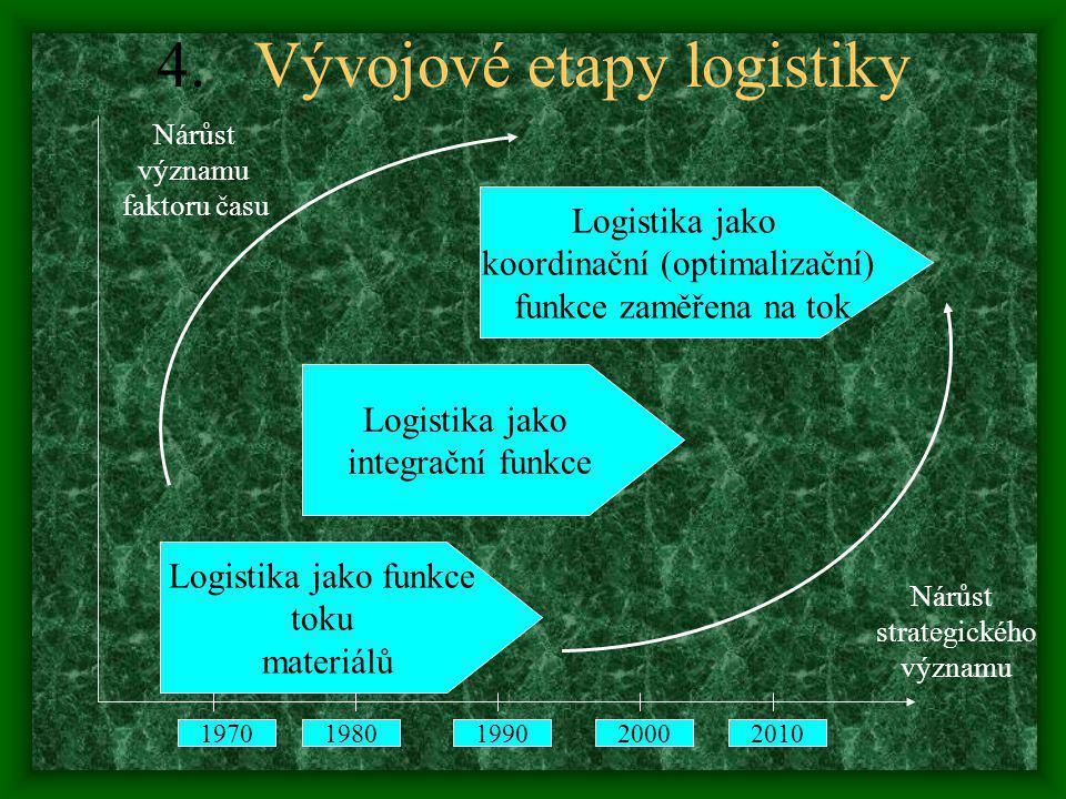 4.Vývojové etapy logistiky Logistika jako funkce toku materiálů Logistika jako integrační funkce 19701980199020002010 Logistika jako koordinační (opti