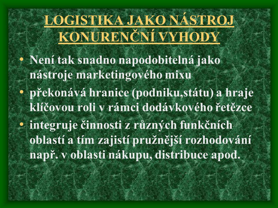 LOGISTIKA JAKO NÁSTROJ KONURENČNÍ VYHODY Není tak snadno napodobitelná jako nástroje marketingového mixu překonává hranice (podniku,státu) a hraje klí