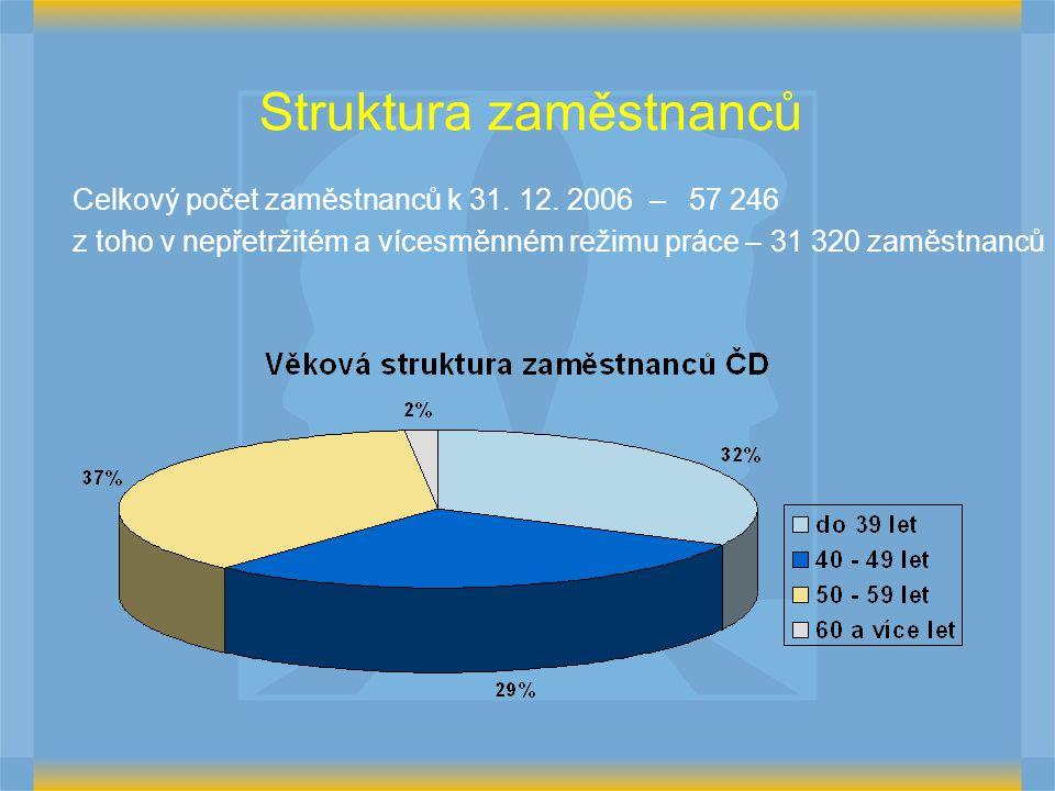 Struktura zaměstnanců Celkový počet zaměstnanců k 31.