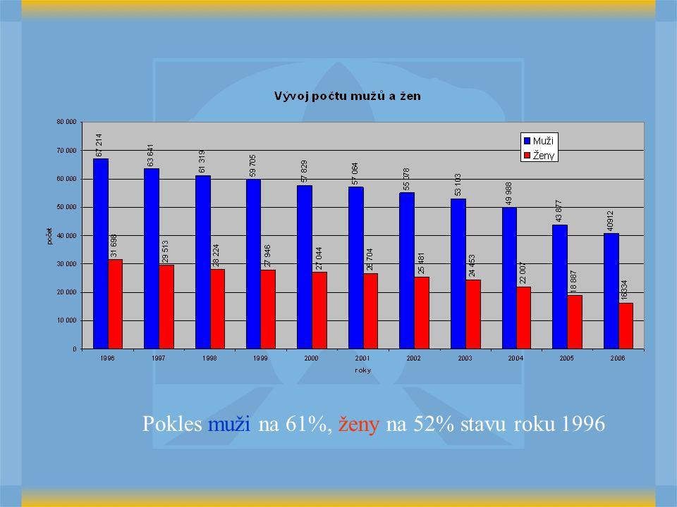 Pokles muži na 61%, ženy na 52% stavu roku 1996