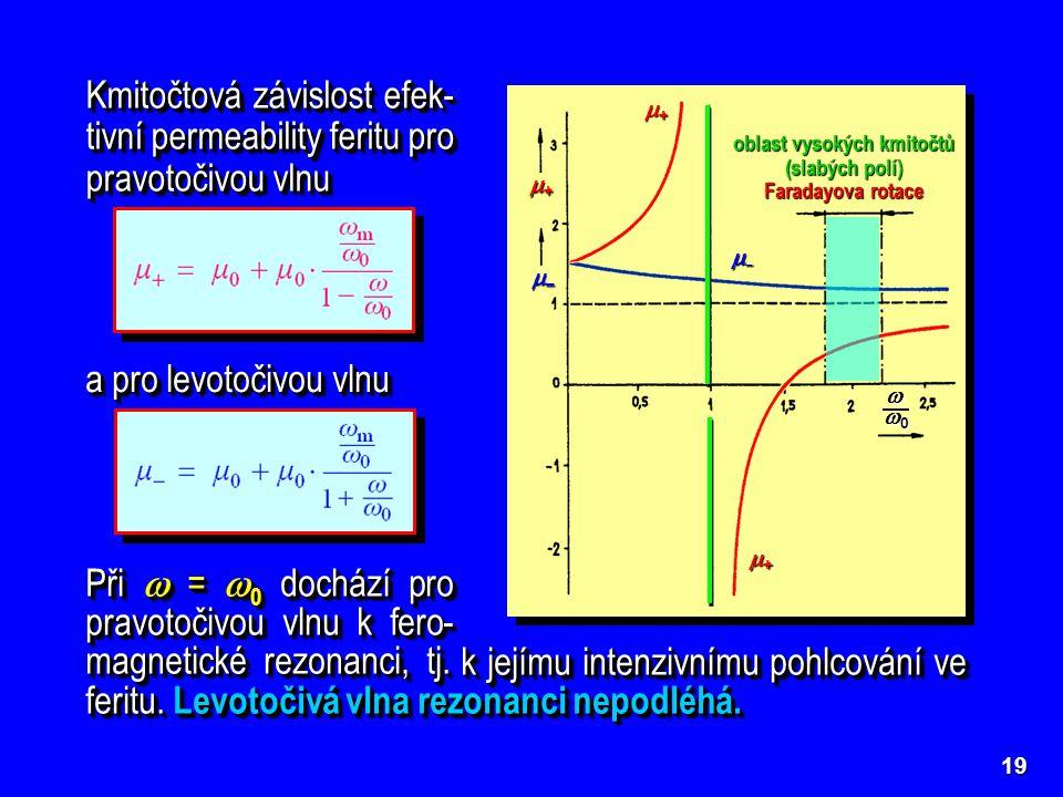 ++++ ++++ –––– ++++ ––––  0000 19 Kmitočtová závislost efek- tivní permeability feritu pro pravotočivou vlnu a pro levotočivo