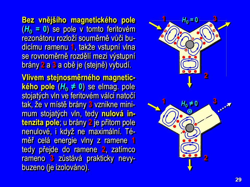 29 Bez vnějšího magnetického pole ( H 0 = 0 ) se pole v tomto feritovém rezonátoru rozloží souměrně vůči bu- dicímu ramenu 1, takže vstupní vlna se ro