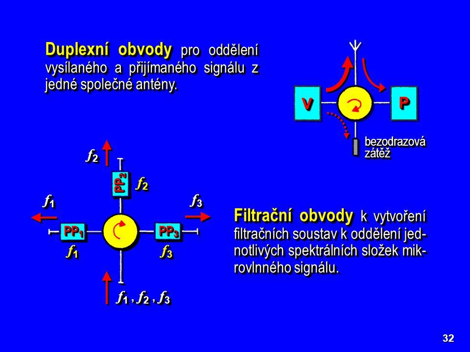 bezodrazovázátěžbezodrazovázátěž 32 Duplexní obvody pro oddělení vysílaného a přijímaného signálu z jedné společné antény. Filtrační obvody k vytvořen