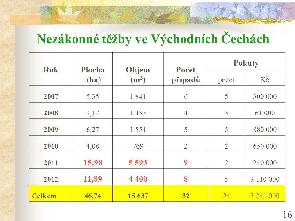 16 Nezákonné těžby ve Východních Čechách RokPlocha (ha) Objem (m 3 ) Počet případů Pokuty početKčKč 20075,351 84165300 000 20083,171 4834561 000 20096