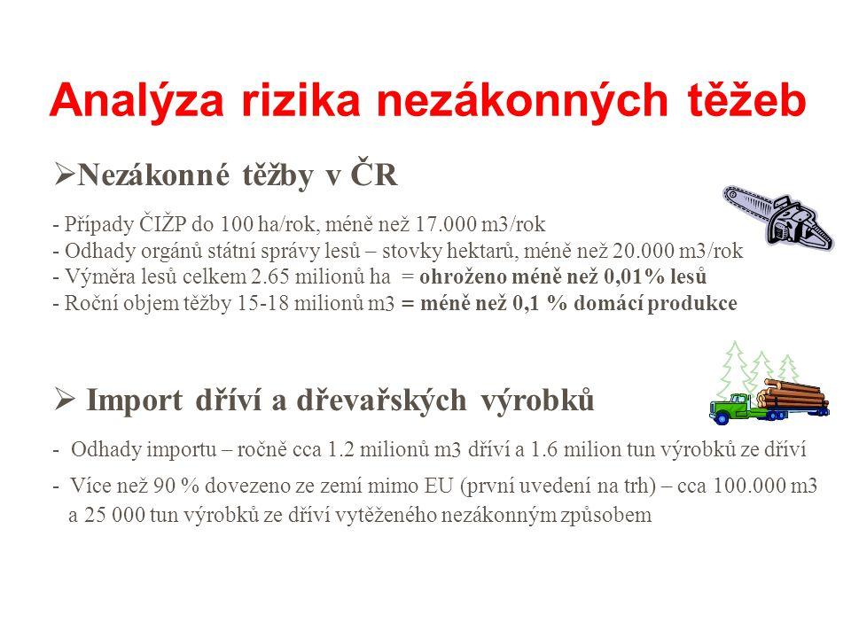  Nezákonné těžby v ČR - Případy ČIŽP do 100 ha/rok, méně než 17.000 m3/rok - Odhady orgánů státní správy lesů – stovky hektarů, méně než 20.000 m3/rok - Výměra lesů celkem 2.65 milionů ha = ohroženo méně než 0,01% lesů - Roční objem těžby 15-18 milionů m 3 = méně než 0,1 % domácí produkce  Import dříví a dřevařských výrobků - Odhady importu – ročně cca 1.2 milionů m 3 dříví a 1.6 milion tun výrobků ze dříví - Více než 90 % dovezeno ze zemí mimo EU (první uvedení na trh) – cca 100.000 m3 a 25 000 tun výrobků ze dříví vytěženého nezákonným způsobem Analýza rizika nezákonných těžeb