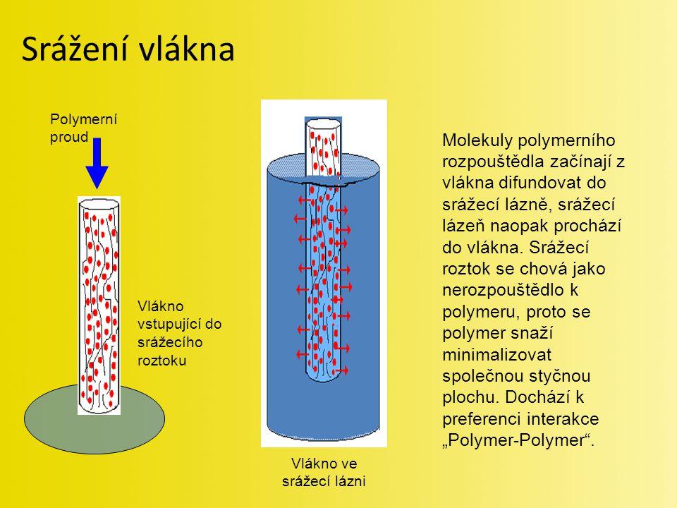 Srážení vlákna Molekuly polymerního rozpouštědla začínají z vlákna difundovat do srážecí lázně, srážecí lázeň naopak prochází do vlákna. Srážecí rozto