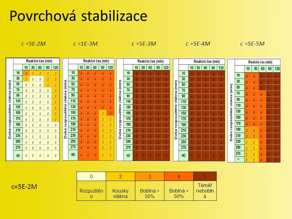 02345 Rozpuštěn o Kousky vlákna Bobtná > 50% Bobtná < 50% Téměř nebobtn á c=5E-2M c =1E-3Mc =5E-3Mc =5E-4Mc =5E-5M Povrchová stabilizace