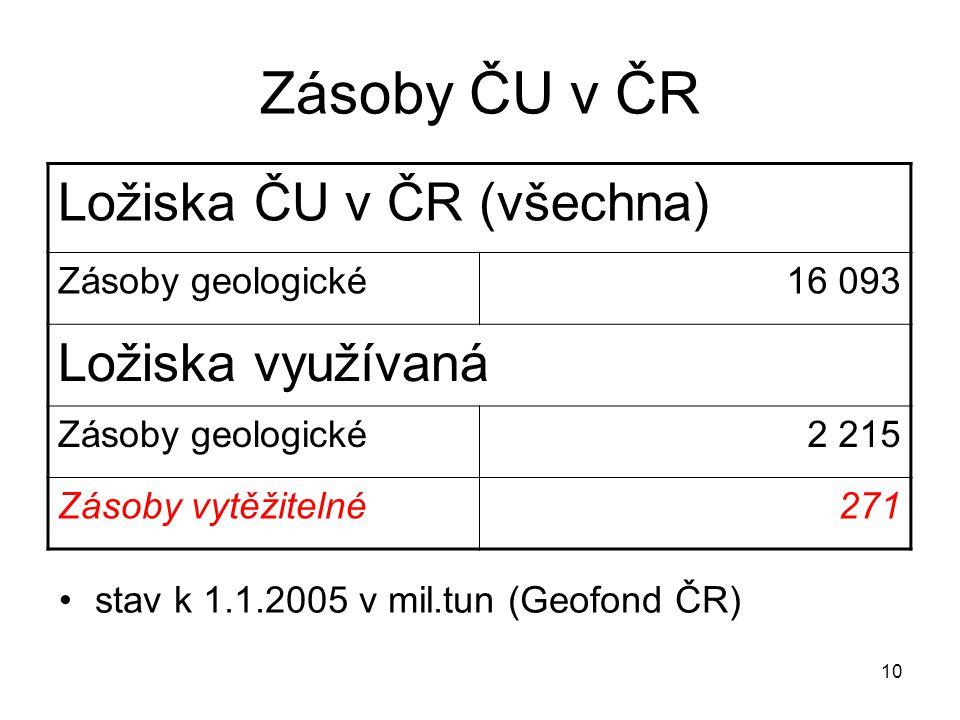 10 Zásoby ČU v ČR stav k 1.1.2005 v mil.tun (Geofond ČR) Ložiska ČU v ČR (všechna) Zásoby geologické16 093 Ložiska využívaná Zásoby geologické2 215 Zá
