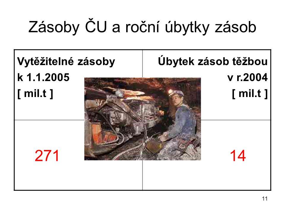 11 Zásoby ČU a roční úbytky zásob Vytěžitelné zásoby k 1.1.2005 [ mil.t ] Úbytek zásob těžbou v r.2004 [ mil.t ] 271 14