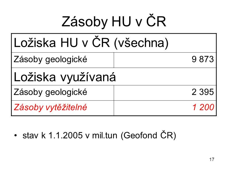 17 Zásoby HU v ČR stav k 1.1.2005 v mil.tun (Geofond ČR) Ložiska HU v ČR (všechna) Zásoby geologické9 873 Ložiska využívaná Zásoby geologické2 395 Zás
