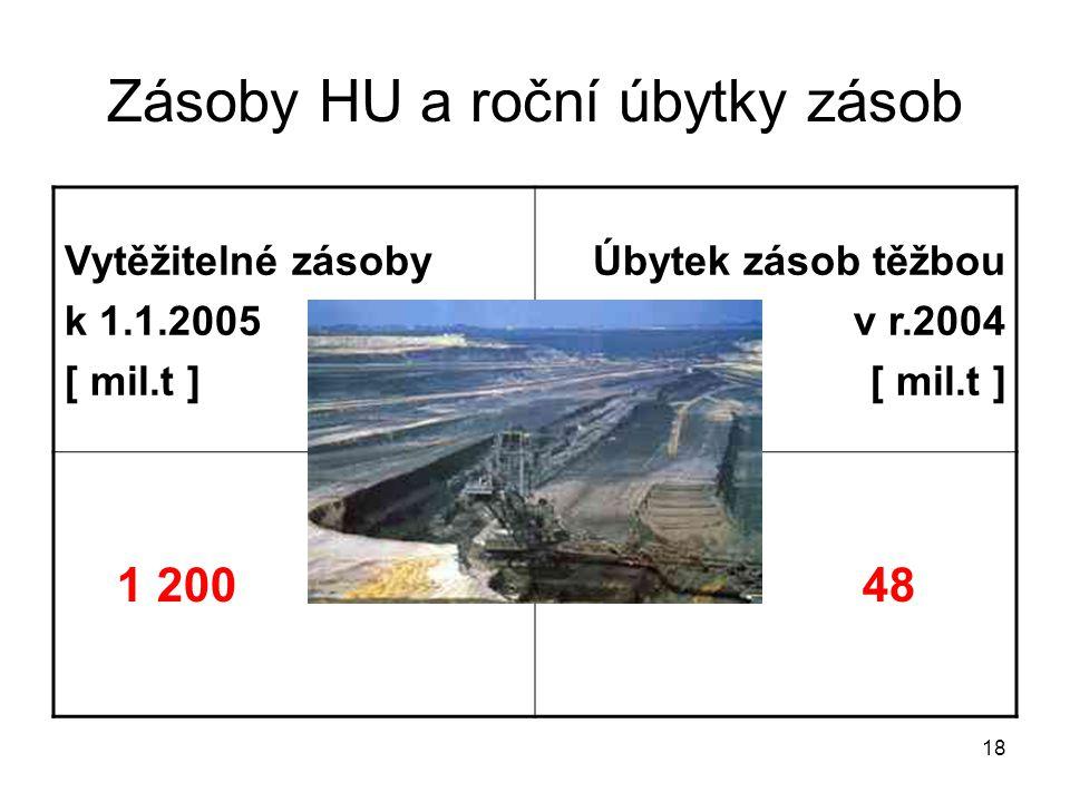 18 Zásoby HU a roční úbytky zásob Vytěžitelné zásoby k 1.1.2005 [ mil.t ] Úbytek zásob těžbou v r.2004 [ mil.t ] 1 200 48