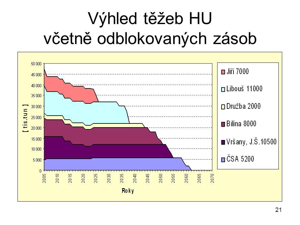 21 Výhled těžeb HU včetně odblokovaných zásob