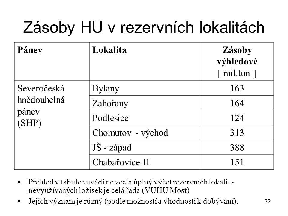 22 Zásoby HU v rezervních lokalitách Přehled v tabulce uvádí ne zcela úplný výčet rezervních lokalit - nevyužívaných ložisek je celá řada (VUHU Most)