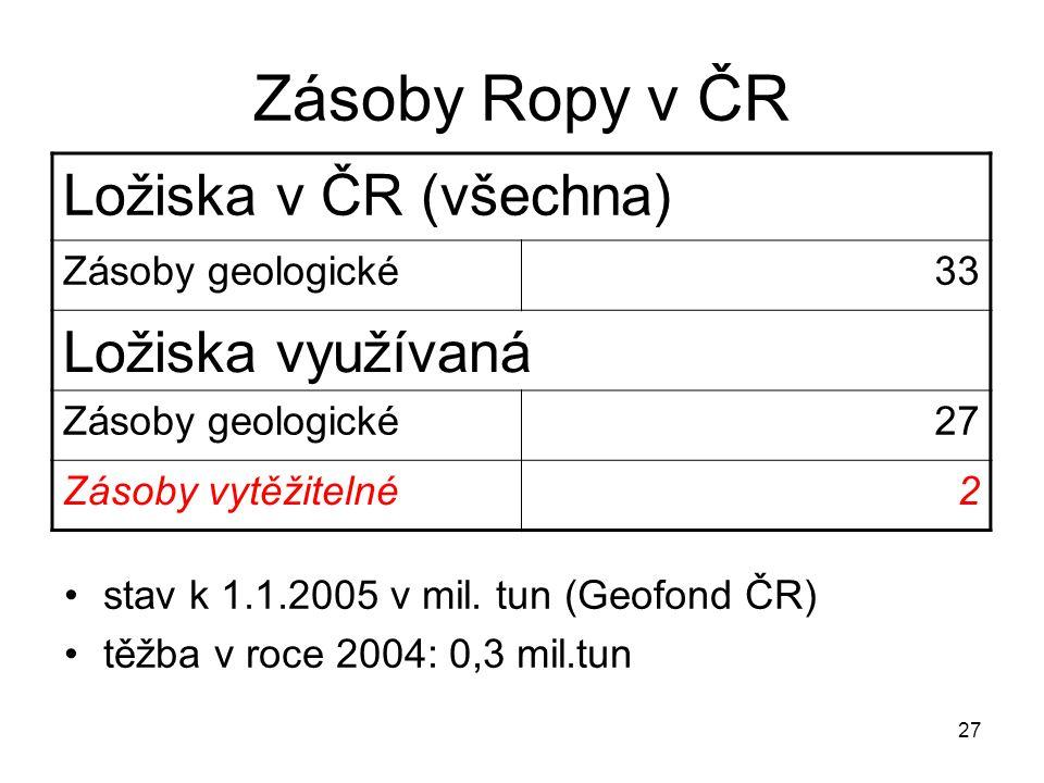 27 Zásoby Ropy v ČR stav k 1.1.2005 v mil. tun (Geofond ČR) těžba v roce 2004: 0,3 mil.tun Ložiska v ČR (všechna) Zásoby geologické33 Ložiska využívan