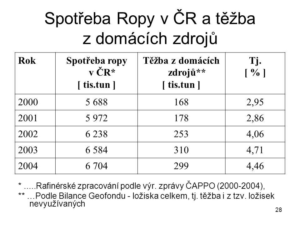 28 Spotřeba Ropy v ČR a těžba z domácích zdrojů RokSpotřeba ropy v ČR* [ tis.tun ] Těžba z domácích zdrojů** [ tis.tun ] Tj. [ % ] 20005 6881682,95 20