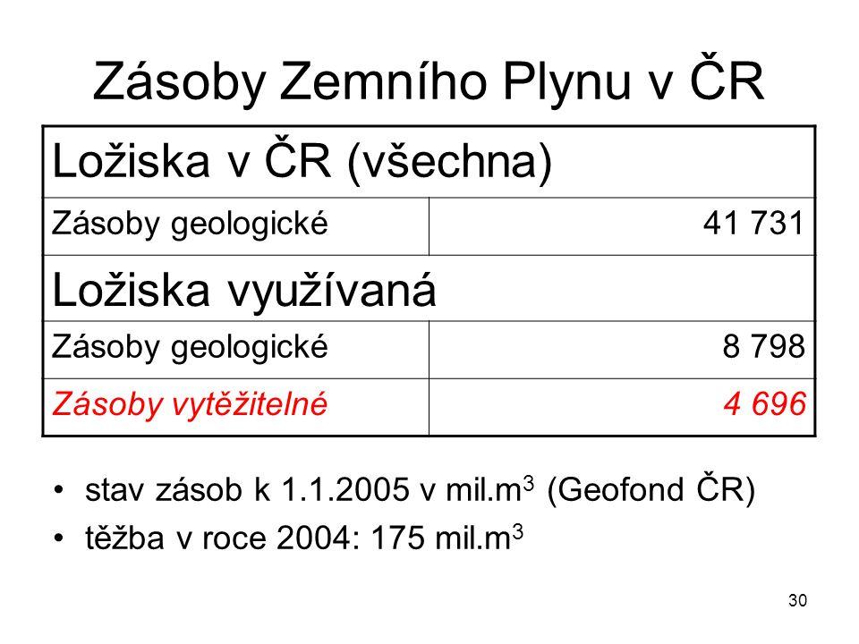 30 Zásoby Zemního Plynu v ČR stav zásob k 1.1.2005 v mil.m 3 (Geofond ČR) těžba v roce 2004: 175 mil.m 3 Ložiska v ČR (všechna) Zásoby geologické41 73
