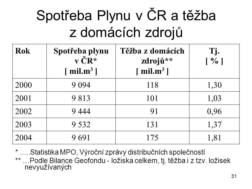 31 Spotřeba Plynu v ČR a těžba z domácích zdrojů RokSpotřeba plynu v ČR* [ mil.m 3 ] Těžba z domácích zdrojů** [ mil.m 3 ] Tj. [ % ] 20009 0941181,30