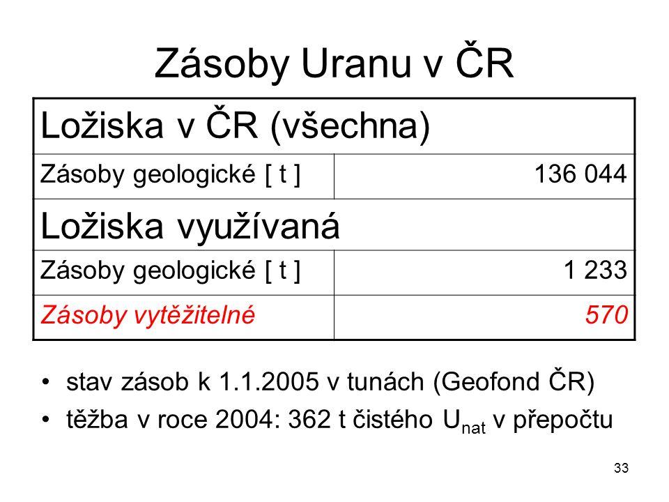 33 Zásoby Uranu v ČR stav zásob k 1.1.2005 v tunách (Geofond ČR) těžba v roce 2004: 362 t čistého U nat v přepočtu Ložiska v ČR (všechna) Zásoby geolo