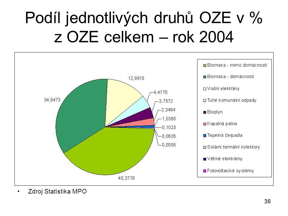 36 Podíl jednotlivých druhů OZE v % z OZE celkem – rok 2004 Zdroj Statistika MPO