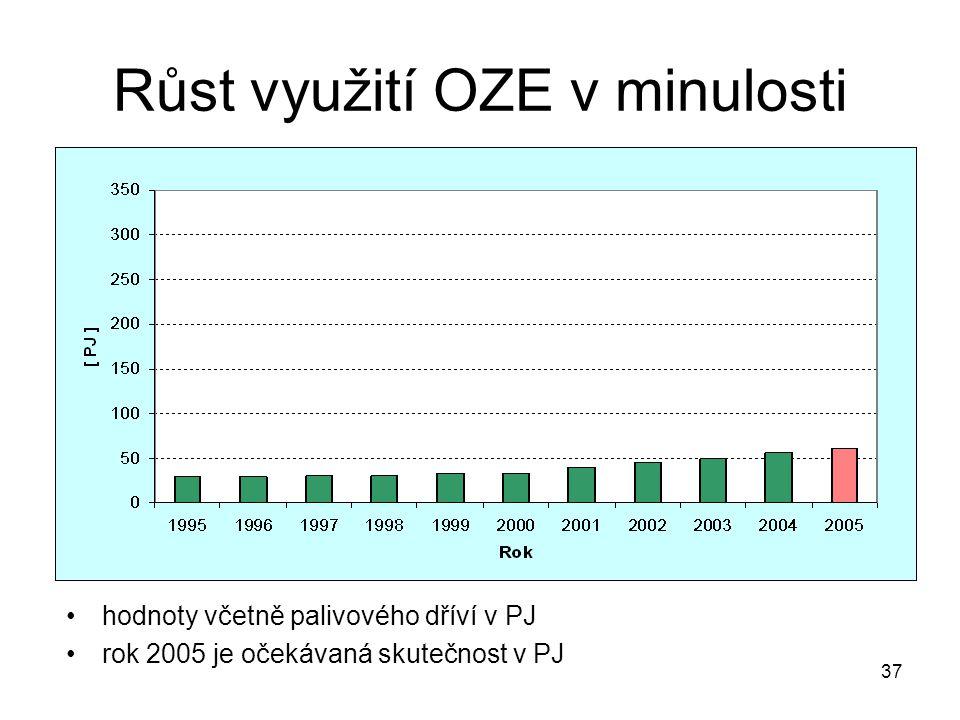 37 Růst využití OZE v minulosti hodnoty včetně palivového dříví v PJ rok 2005 je očekávaná skutečnost v PJ