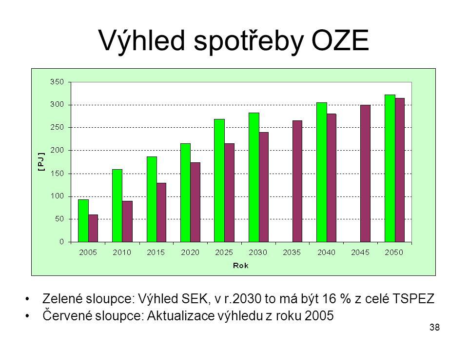 38 Výhled spotřeby OZE Zelené sloupce: Výhled SEK, v r.2030 to má být 16 % z celé TSPEZ Červené sloupce: Aktualizace výhledu z roku 2005