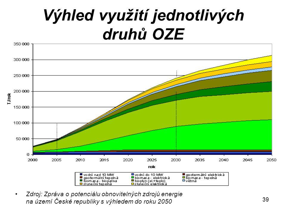 39 Výhled využití jednotlivých druhů OZE Zdroj: Zpráva o potenciálu obnovitelných zdrojů energie na území České republiky s výhledem do roku 2050