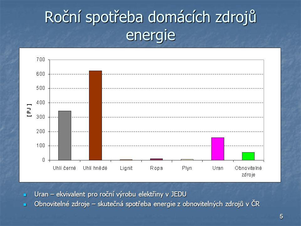 6 Spotřeba PEZ v ČR celkem Ropa – včetně dovozů, domácí jen cca 4 % Ropa – včetně dovozů, domácí jen cca 4 % Plyn – včetně dovozů, domácí jen cca 2 % Plyn – včetně dovozů, domácí jen cca 2 % Uran – 2 jaderné elektrárny Uran – 2 jaderné elektrárny