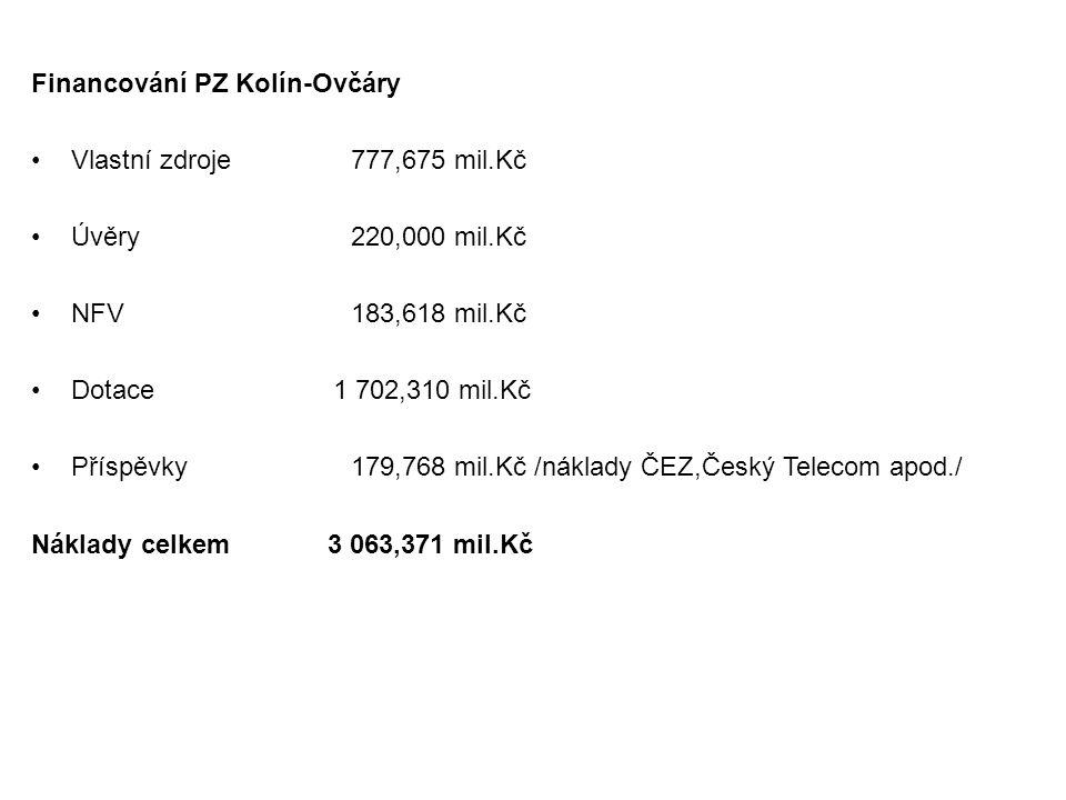 Financování PZ Kolín-Ovčáry Vlastní zdroje777,675 mil.Kč Úvěry220,000 mil.Kč NFV183,618 mil.Kč Dotace 1 702,310 mil.Kč Příspěvky179,768 mil.Kč /náklad